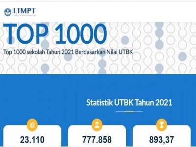 SMA Negeri 1 Balikpapan Top 1000 Sekolah Peraih Nilai UTBK 2021